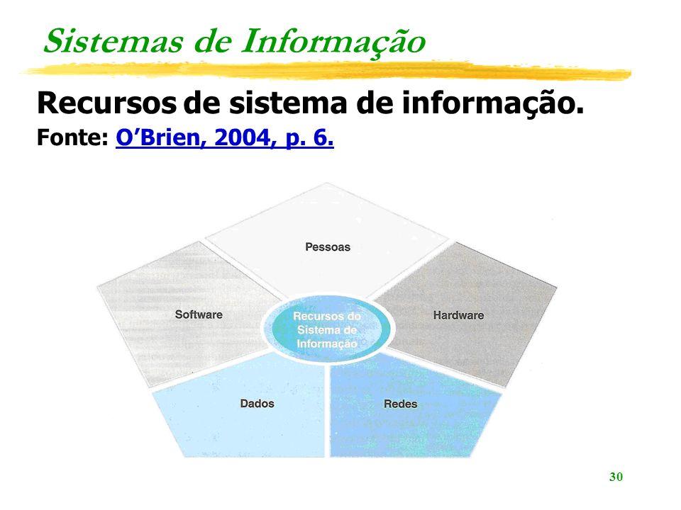 30 Sistemas de Informação Recursos de sistema de informação. Fonte: OBrien, 2004, p. 6.OBrien, 2004, p. 6.
