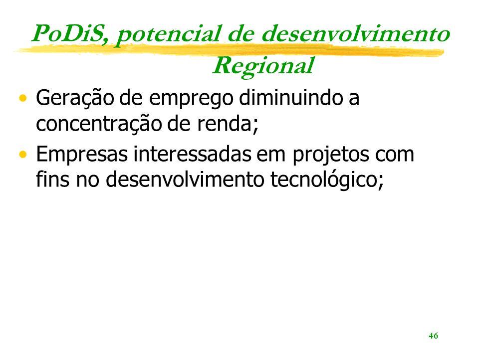 46 PoDiS, potencial de desenvolvimento Regional Geração de emprego diminuindo a concentração de renda; Empresas interessadas em projetos com fins no desenvolvimento tecnológico;