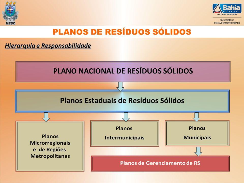 Hierarquia e Responsabilidade Planos Estaduais de Resíduos Sólidos PLANO NACIONAL DE RESÍDUOS SÓLIDOS PLANOS DE RESÍDUOS SÓLIDOS