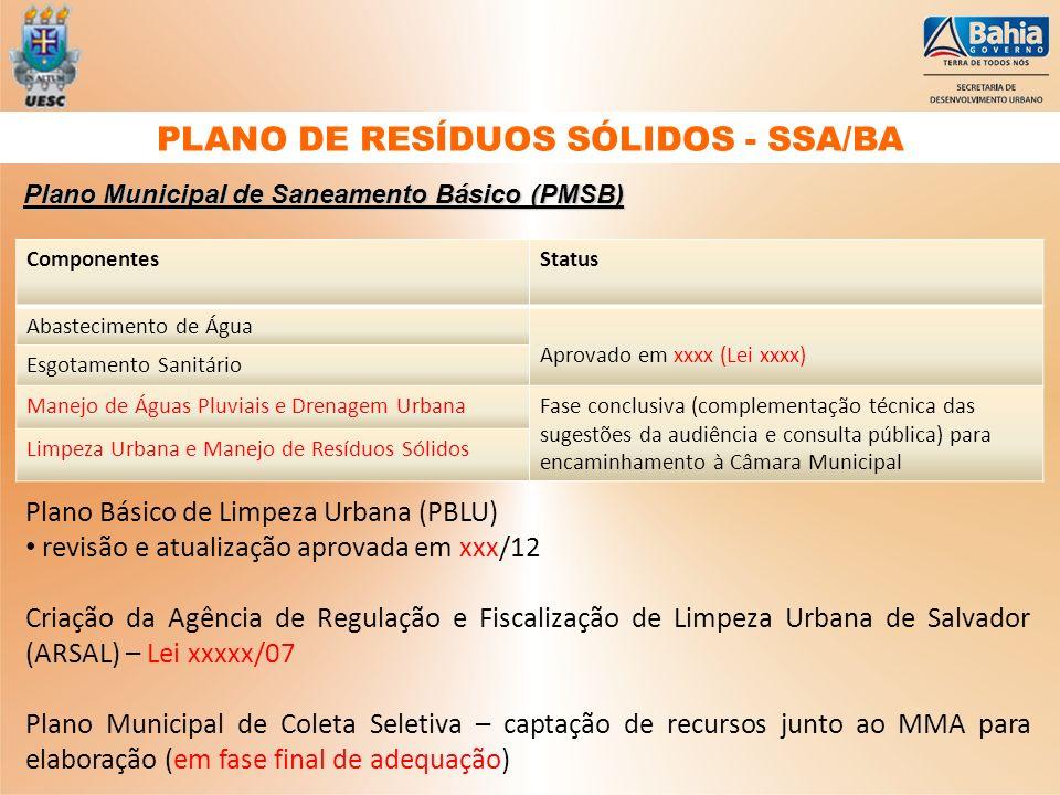Plano Municipal de Saneamento Básico (PMSB) ComponentesStatus Abastecimento de Água Aprovado em xxxx (Lei xxxx) Esgotamento Sanitário Manejo de Águas