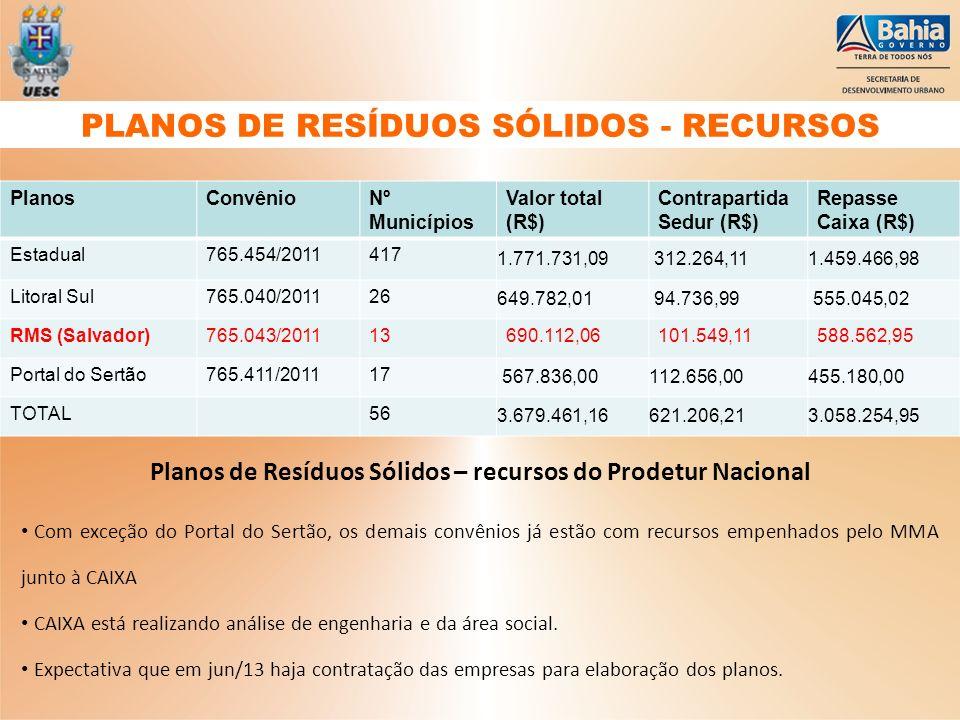 PlanosConvênioNº Municípios Valor total (R$) Contrapartida Sedur (R$) Repasse Caixa (R$) Estadual765.454/2011417 1.771.731,09 312.264,111.459.466,98 L