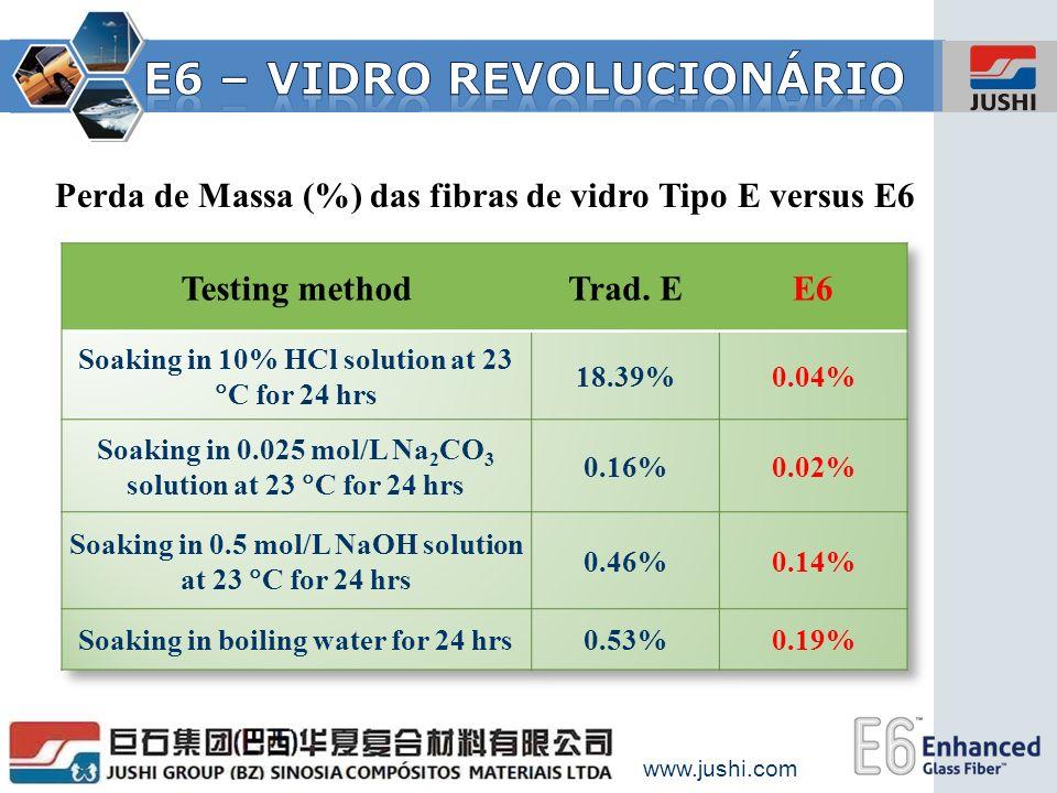 www.jushi.com Perda de Massa (%) das fibras de vidro Tipo E versus E6
