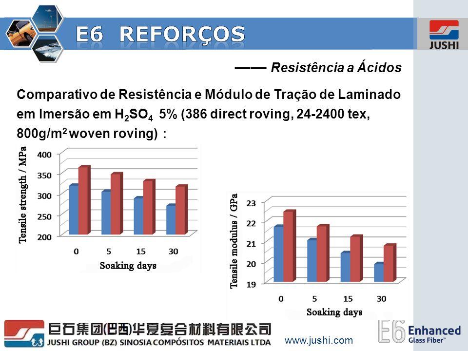 www.jushi.com Comparativo de Resistência e Módulo de Tração de Laminado em Imersão em H 2 SO 4 5% (386 direct roving, 24-2400 tex, 800g/m 2 woven rovi