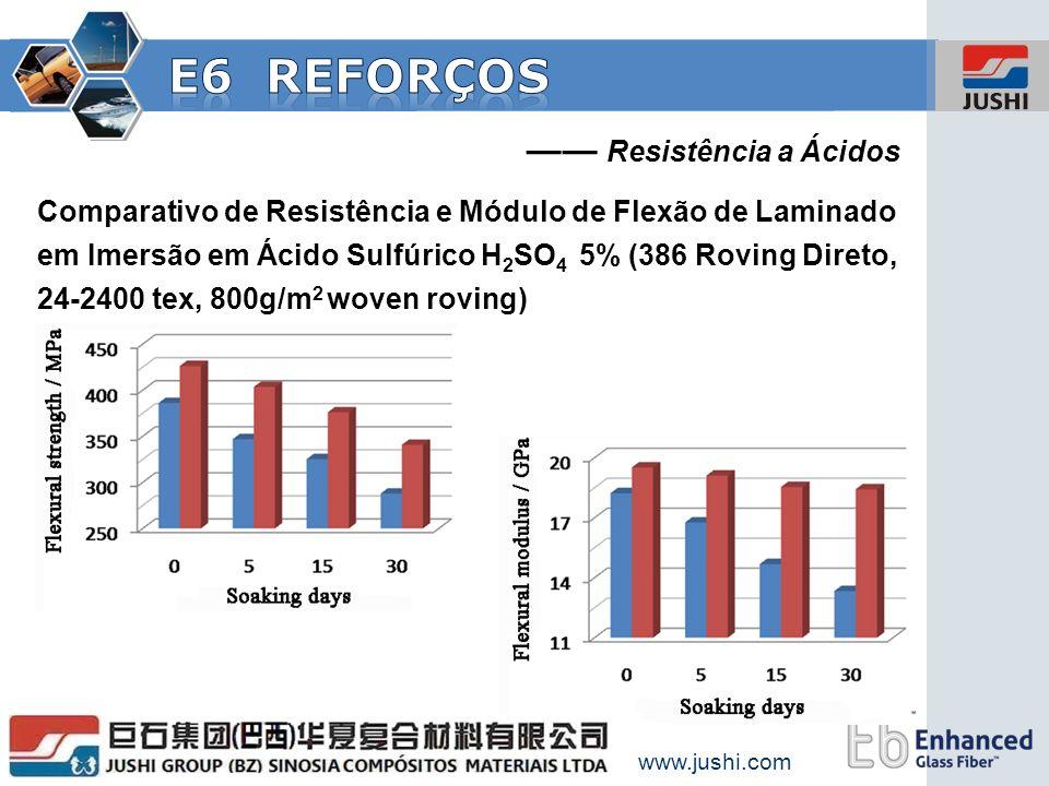 www.jushi.com Comparativo de Resistência e Módulo de Flexão de Laminado em Imersão em Ácido Sulfúrico H 2 SO 4 5% (386 Roving Direto, 24-2400 tex, 800
