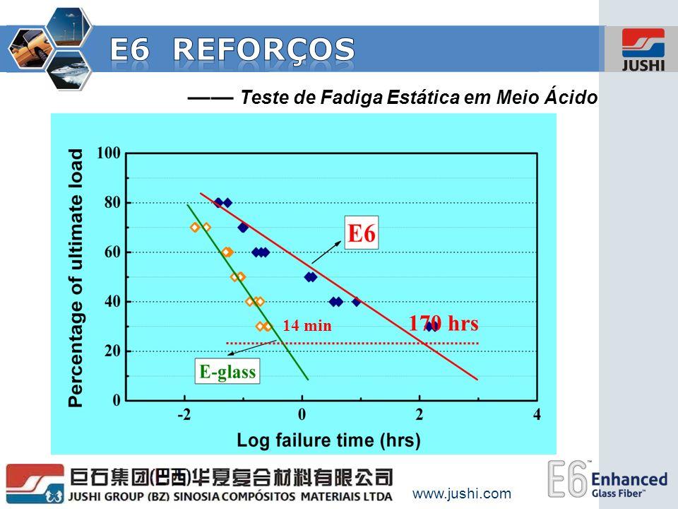 www.jushi.com Teste de Fadiga Estática em Meio Ácido 14 min 170 hrs