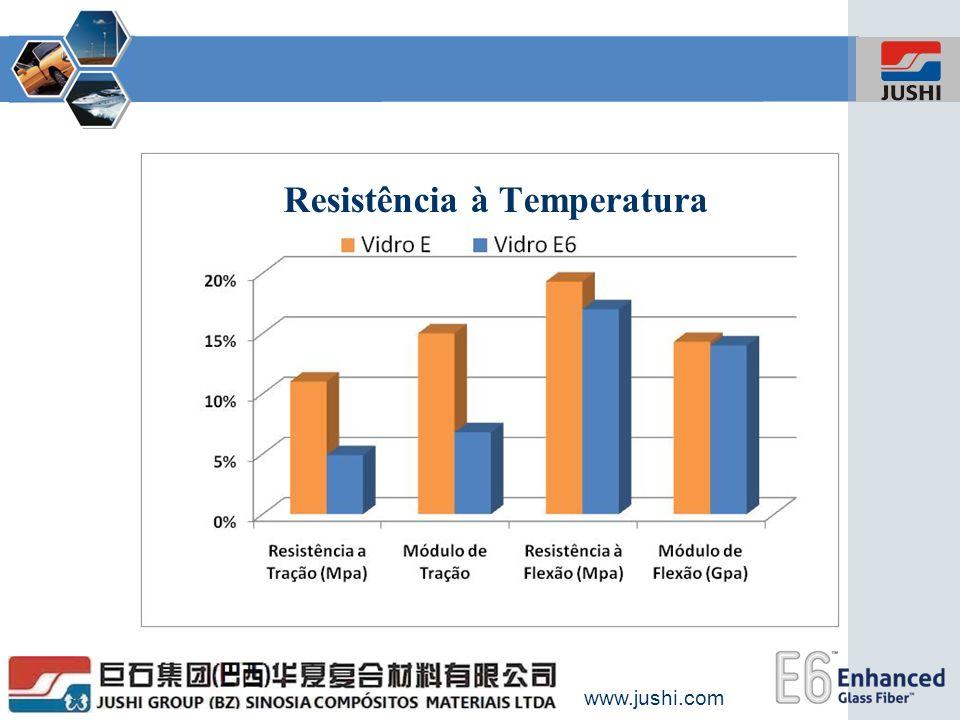 www.jushi.com Resistência à Temperatura