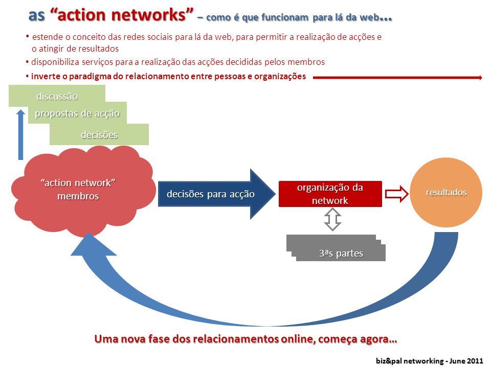 biz&pal networking - June 2011 A estrutura do actionbook thematic site 1 thematic site 2 thematic site 3 thematic site n action network 2 action netwo