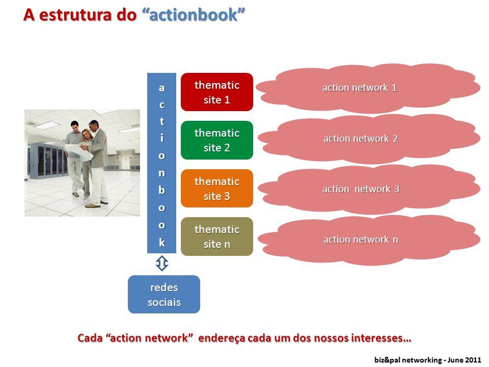 biz&pal networking - June 2011 …a partir de grupos de acção (e não apenas grupos de amigos) Grupos de acção em vez de grupos de amigos… Grupos de amig