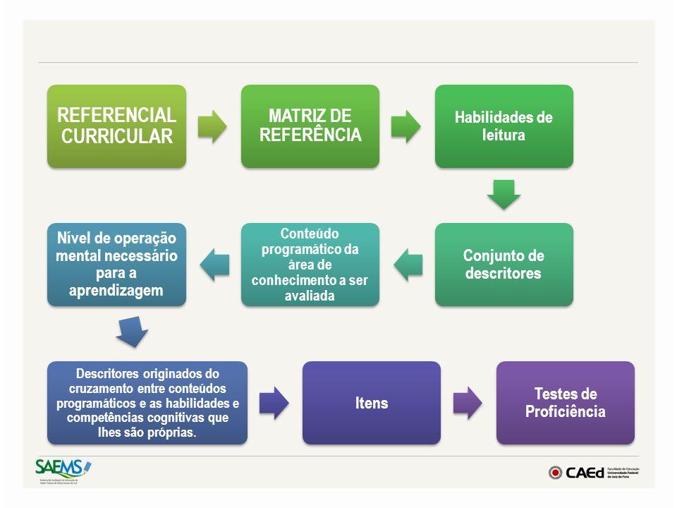 REFERENCIAL CURRICULAR MATRIZ DE REFERÊNCIA Habilidades de leitura Conjunto de descritores Conteúdo programático da área de conhecimento a ser avaliad
