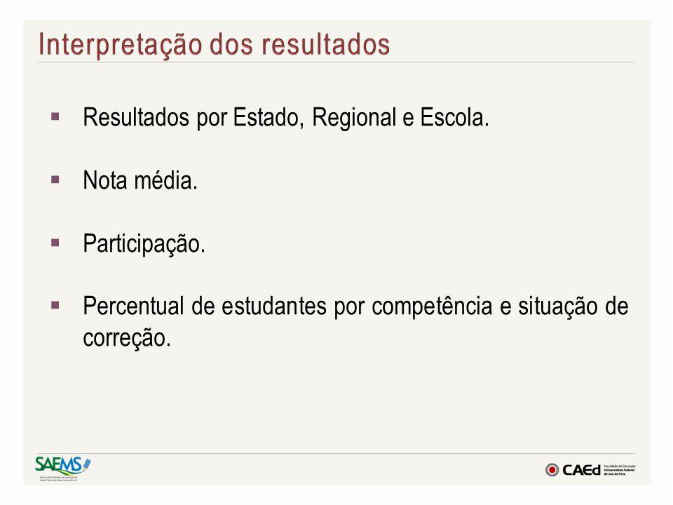 Resultados por Estado, Regional e Escola. Nota média. Participação. Percentual de estudantes por competência e situação de correção.