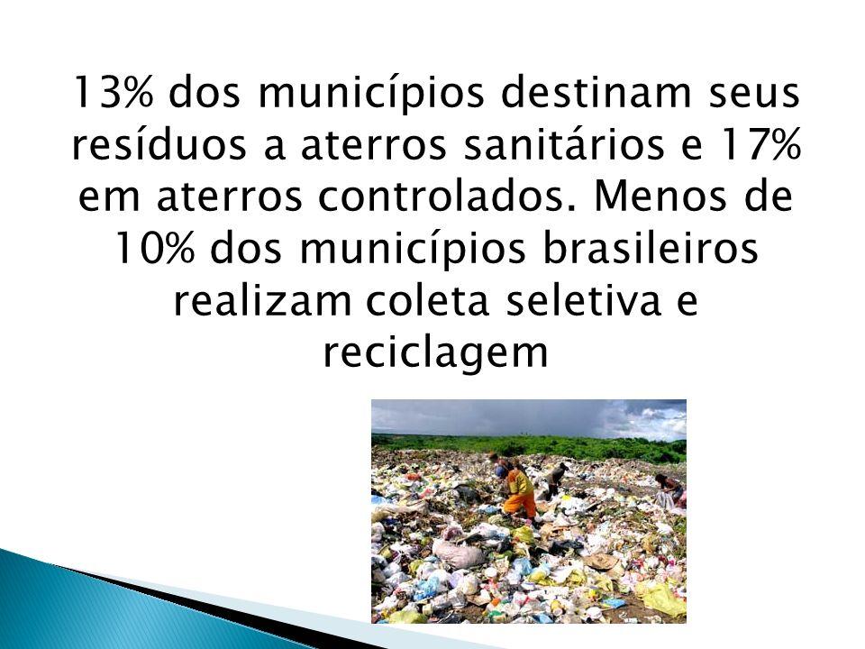 13% dos municípios destinam seus resíduos a aterros sanitários e 17% em aterros controlados. Menos de 10% dos municípios brasileiros realizam coleta s