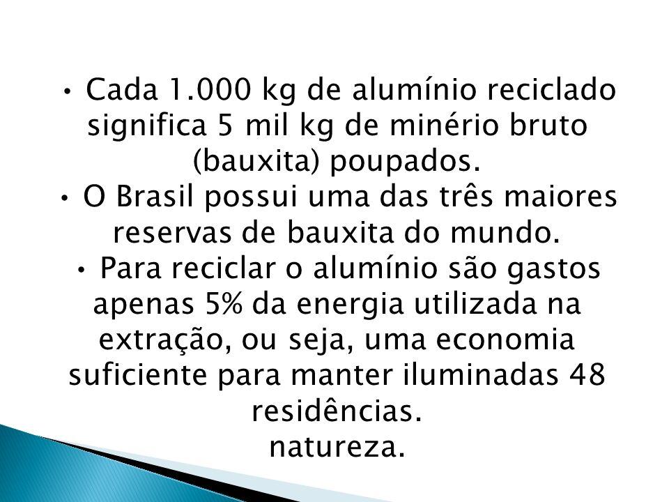 Cada 1.000 kg de alumínio reciclado significa 5 mil kg de minério bruto (bauxita) poupados. O Brasil possui uma das três maiores reservas de bauxita d