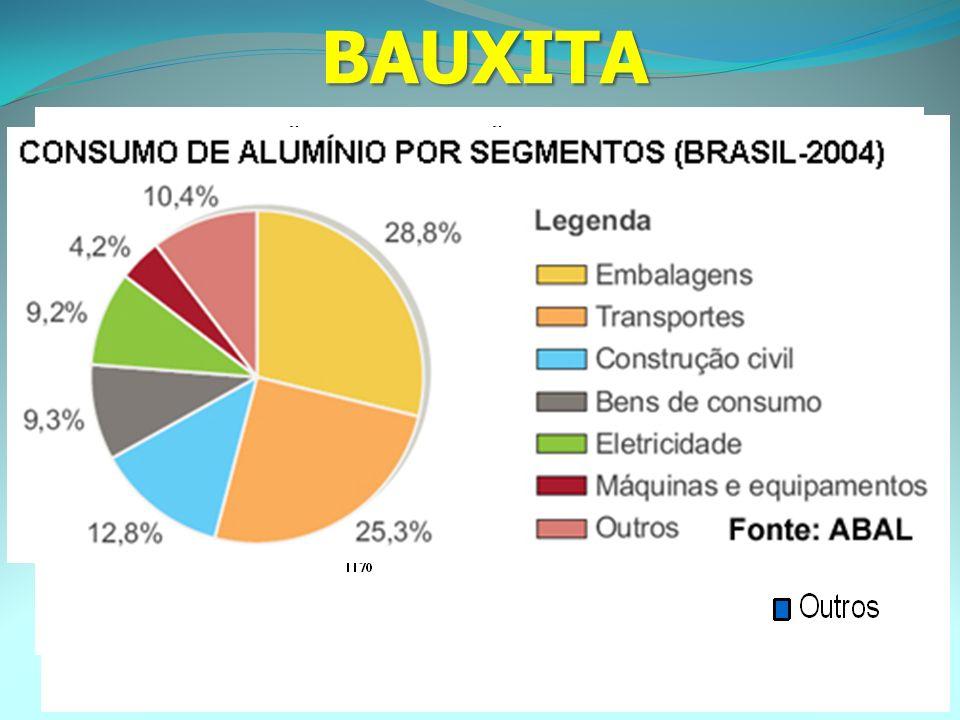 - AS ÁREAS DE PRODUÇÃO DE BAUXITA SÃO, PRINCIPALMENTE:.