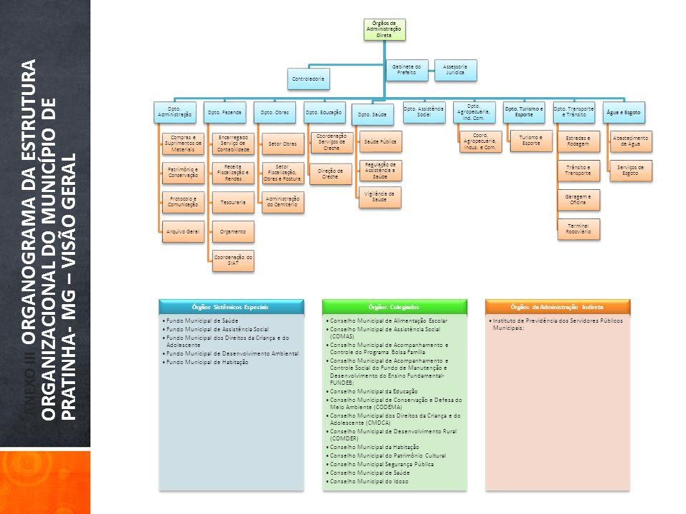 ANEXO III ORGANOGRAMA DA ESTRUTURA ORGANIZACIONAL DO MUNICÍPIO DE PRATINHA- MG – VISÃO GERAL Órgãos da Administração Direta Controladoria Dpto. Admini