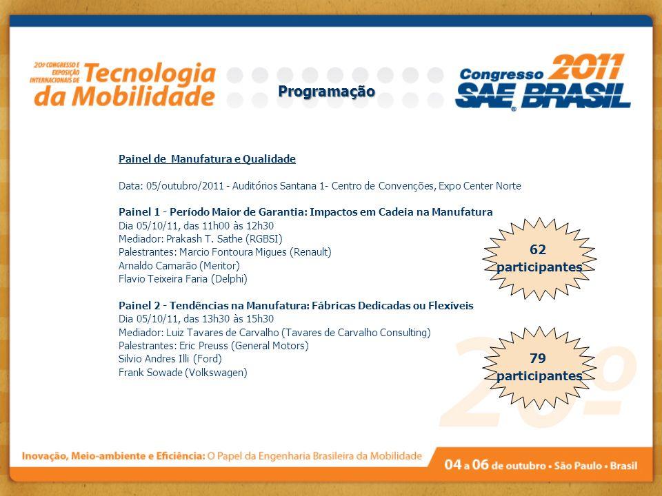 Programação Painel de Manufatura e Qualidade Data: 05/outubro/2011 - Auditórios Santana 1- Centro de Convenções, Expo Center Norte Painel 1 - Período