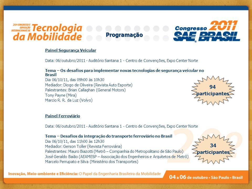 34 participantes Programação Painel Segurança Veicular Data: 06/outubro/2011 - Auditório Santana 1 - Centro de Convenções, Expo Center Norte Tema – Os