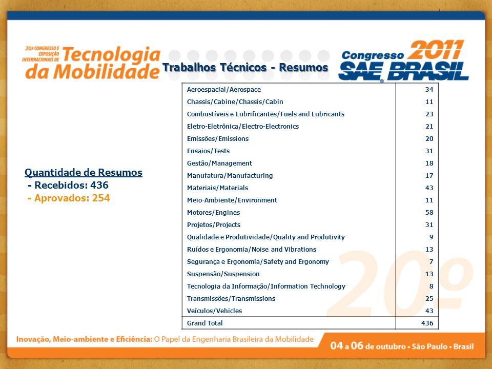 Trabalhos Técnicos - Resumos Quantidade de Resumos - Recebidos: 436 - Aprovados: 254 Aeroespacial/Aerospace34 Chassis/Cabine/Chassis/Cabin11 Combustív
