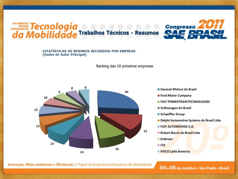 ESTATÍSTICAS DE RESUMOS RECEBIDOS POR EMPRESA (Dados do Autor Principal) Trabalhos Técnicos - Resumos