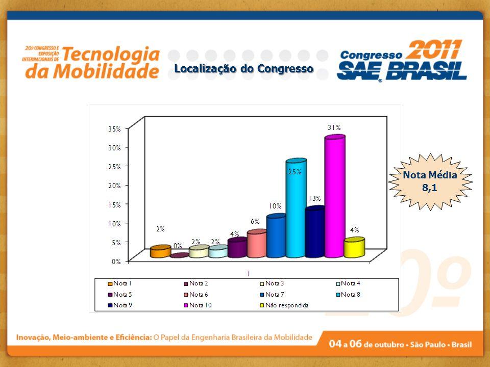 Localização do Congresso Nota Média 8,1