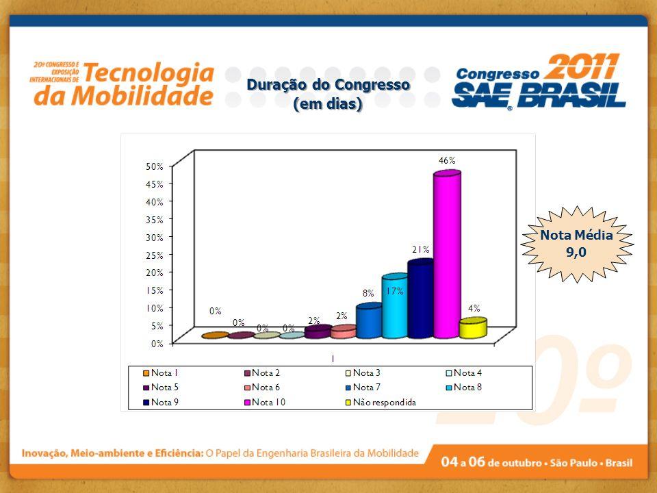 Duração do Congresso (em dias) Nota Média 9,0