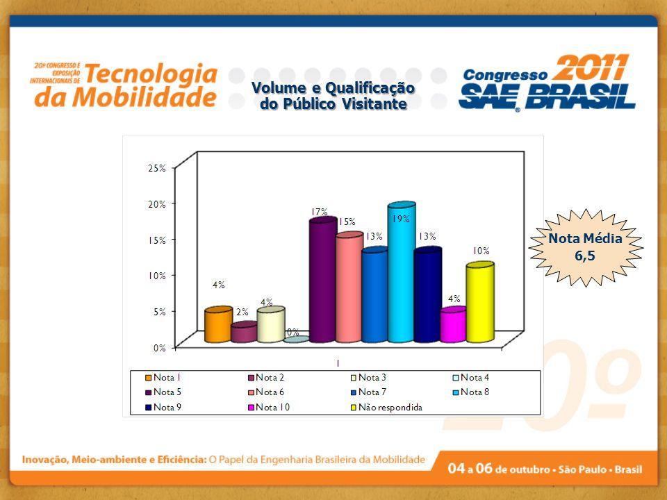 Volume e Qualificação do Público Visitante Nota Média 6,5