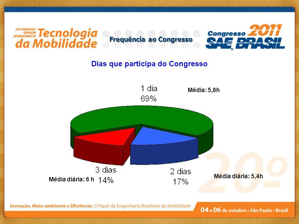 Frequência ao Congresso Dias que participa do Congresso Média: 5,8h Média diária: 5,4h Média diária: 6 h