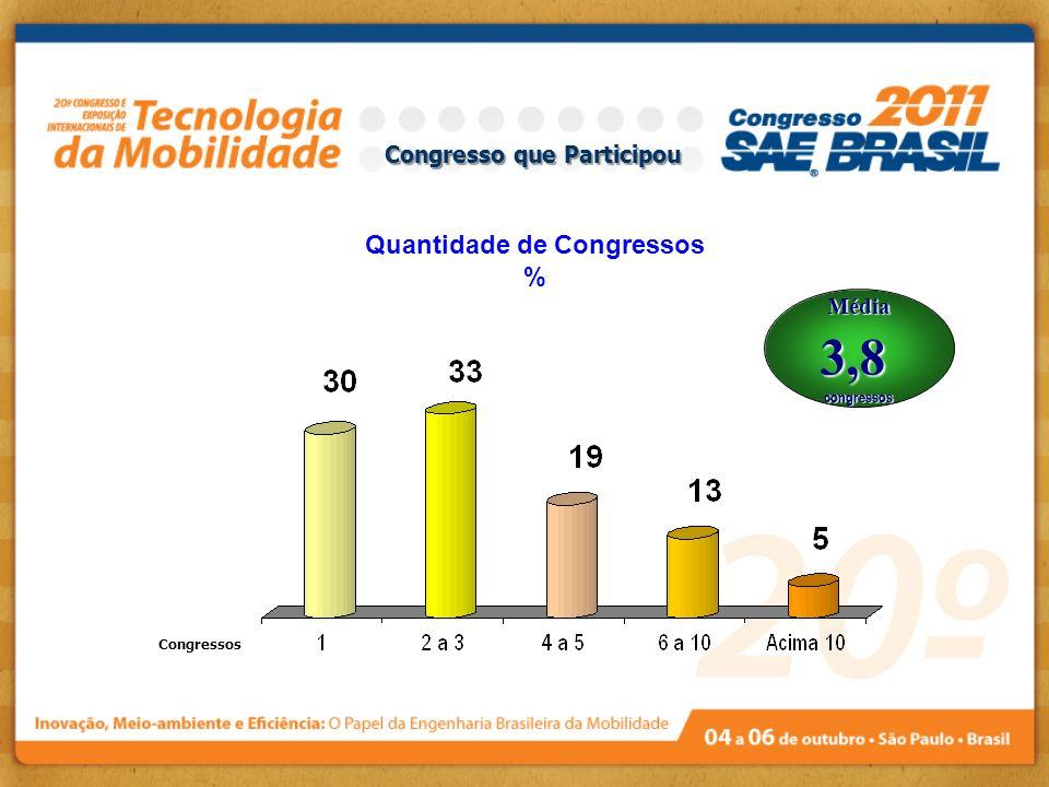 Congresso que Participou Média3,8congressos Quantidade de Congressos % Congressos