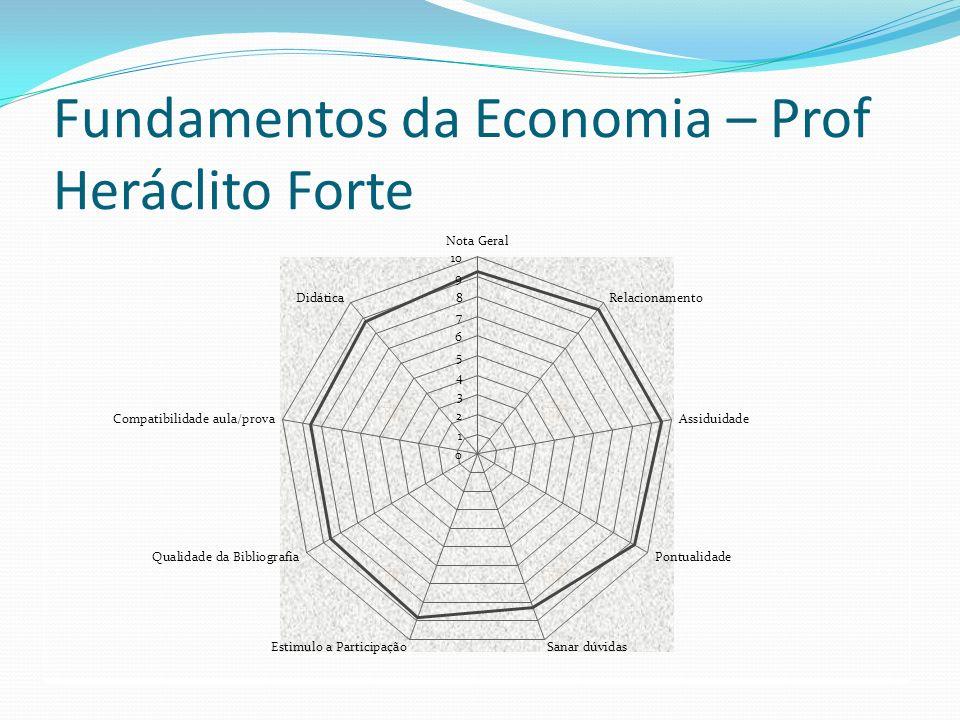 Fundamentos da Economia – Prof Heráclito Forte