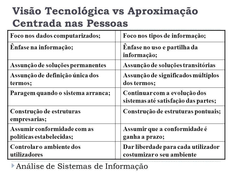 Visão Tecnológica vs Aproximação Centrada nas Pessoas Foco nos dados computarizados;Foco nos tipos de informação; Ênfase na informação;Ênfase no uso e