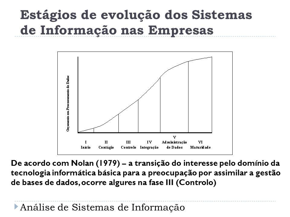 Estágios de evolução dos Sistemas de Informação nas Empresas De acordo com Nolan (1979) – a transição do interesse pelo domínio da tecnologia informát