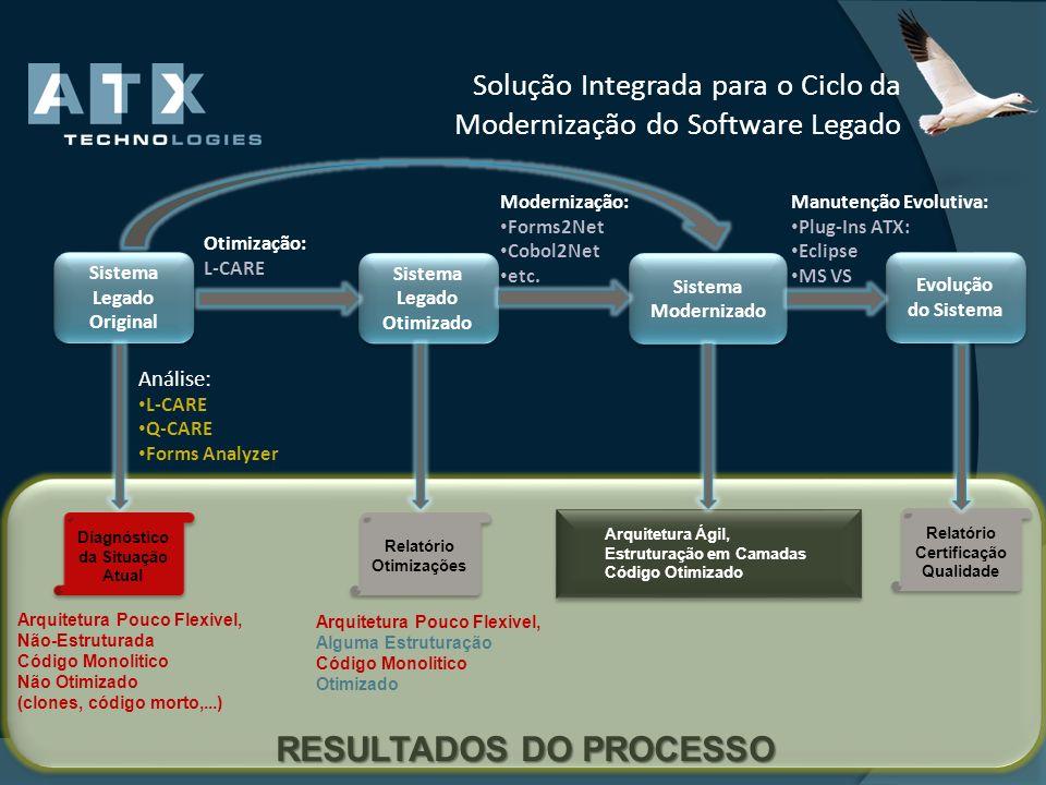 Solução Integrada para o Ciclo da Modernização do Software Legado Sistema Legado Original Sistema Legado Otimizado Sistema Modernizado Evolução do Sis