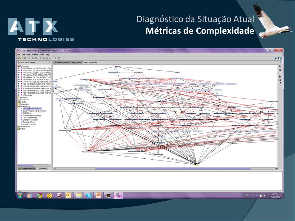 Diagnóstico da Situação Atual Métricas de Complexidade