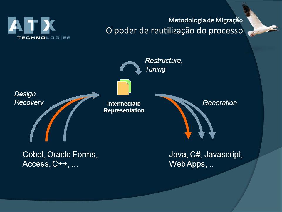 Metodologia de Migração O poder de reutilização do processo Intermediate Representation Design Recovery Generation Restructure, Tuning Cobol, Oracle F
