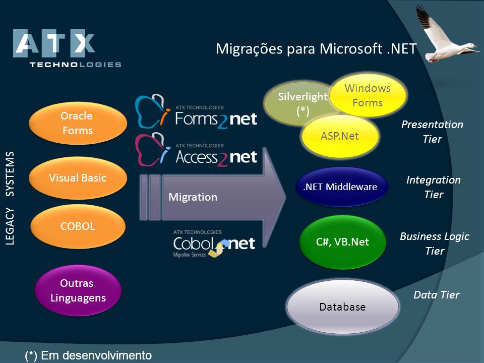 Migrações para Microsoft.NET Migration COBOL Visual Basic C#, VB.Net LEGACY SYSTEMS Outras Linguagens Outras Linguagens Oracle Forms Oracle Forms Data
