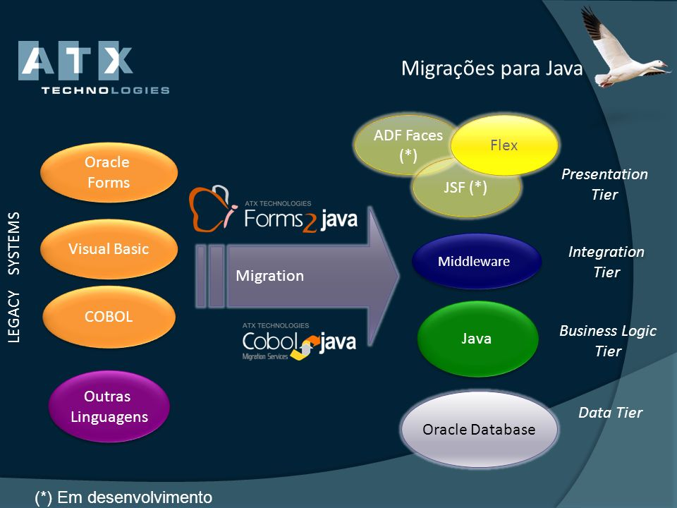 ADF Faces (*) JSF (*) Flex Migrações para Java COBOL Visual Basic LEGACY SYSTEMS Outras Linguagens Outras Linguagens Oracle Forms Oracle Forms Migrati