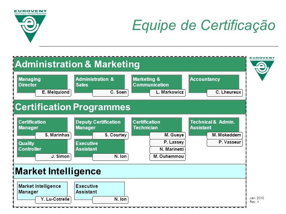 Equipe de Certificação Certification Technician M. Gueye P. Lassey N. Marinetti M. Ouhemmou Market Intelligence Manager Managing Director Administrati