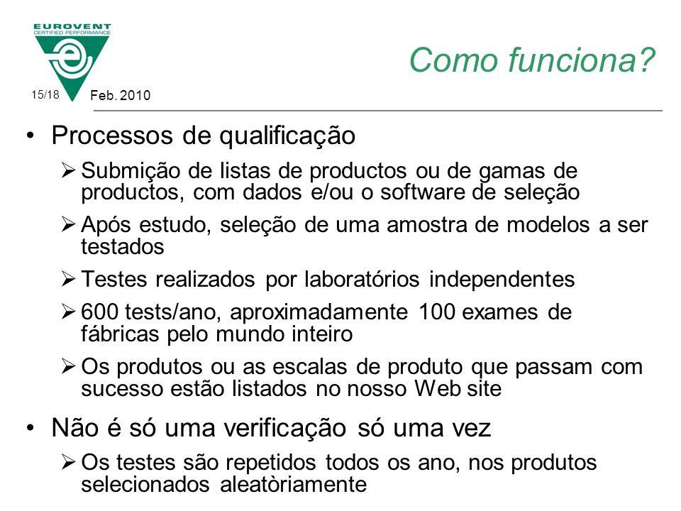 Como funciona? Processos de qualificação Submição de listas de productos ou de gamas de productos, com dados e/ou o software de seleção Após estudo, s