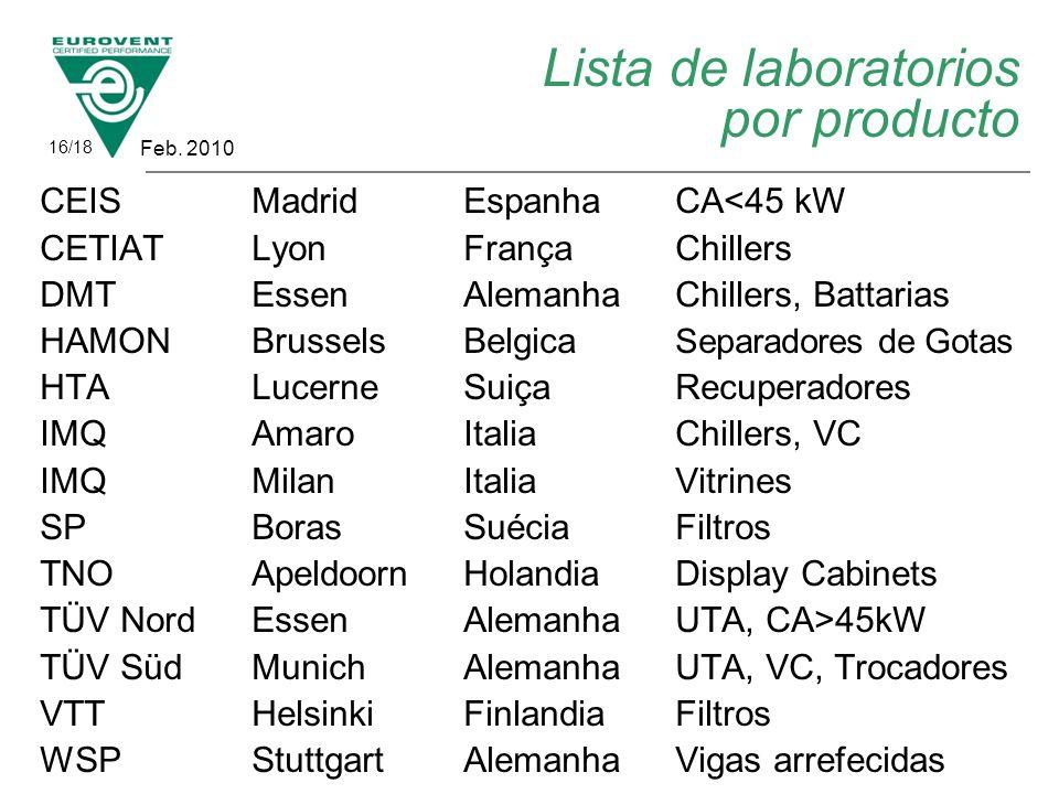 Lista de laboratorios por producto CEIS Madrid EspanhaCA<45 kW CETIAT Lyon FrançaChillers DMT Essen AlemanhaChillers, Battarias HAMONBrusselsBelgica S