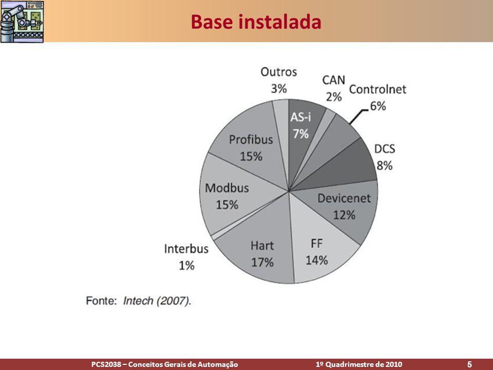 PCS2038 – Conceitos Gerais de Automação 1º Quadrimestre de 2010 5 Base instalada
