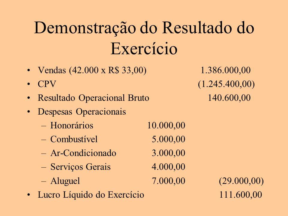 Demonstração do Resultado do Exercício Vendas (42.000 x R$ 33,00) 1.386.000,00 CPV (1.245.400,00) Resultado Operacional Bruto 140.600,00 Despesas Oper