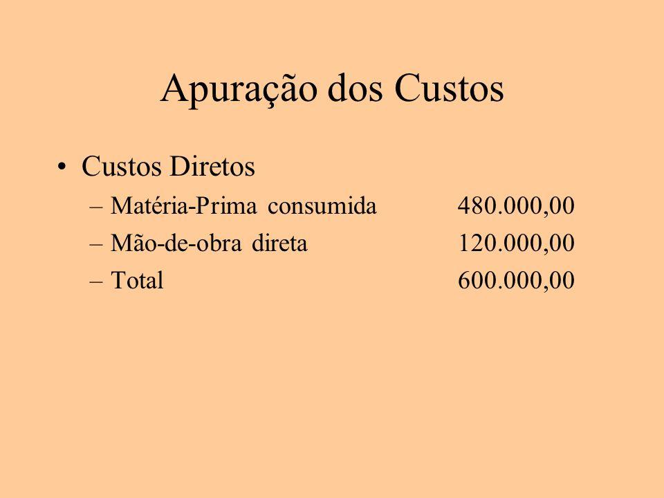 Apuração dos Custos Custos Diretos –Matéria-Prima consumida480.000,00 –Mão-de-obra direta120.000,00 –Total600.000,00