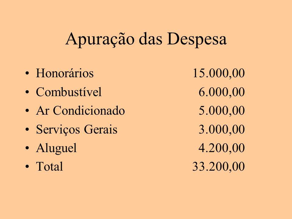 Apuração das Despesa Honorários15.000,00 Combustível 6.000,00 Ar Condicionado 5.000,00 Serviços Gerais 3.000,00 Aluguel 4.200,00 Total33.200,00