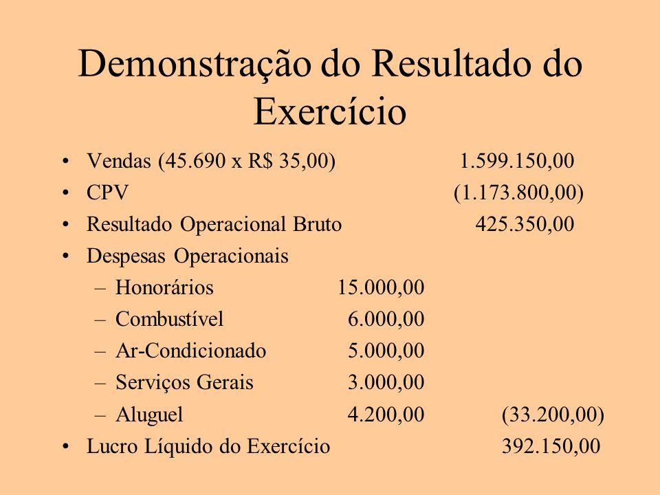 Demonstração do Resultado do Exercício Vendas (45.690 x R$ 35,00) 1.599.150,00 CPV (1.173.800,00) Resultado Operacional Bruto 425.350,00 Despesas Oper