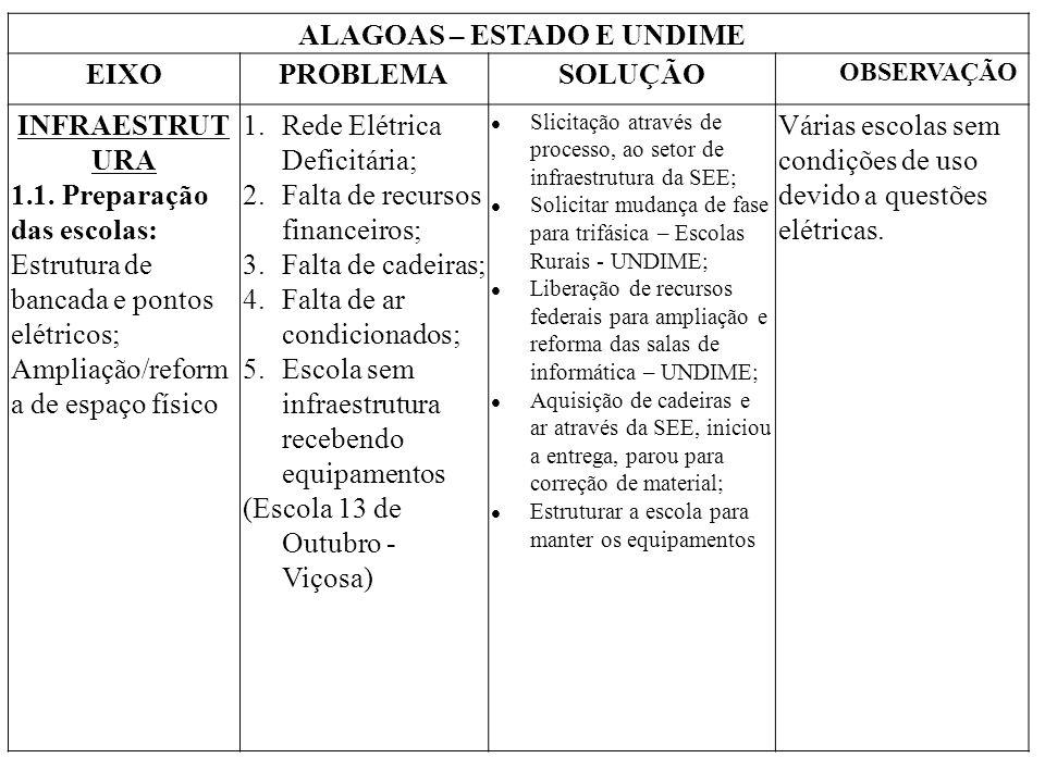 ALAGOAS – ESTADO E UNDIME EIXOPROBLEMASOLUÇÃO OBSERVAÇÃO INFRAESTRUT URA 1.1. Preparação das escolas: Estrutura de bancada e pontos elétricos; Ampliaç