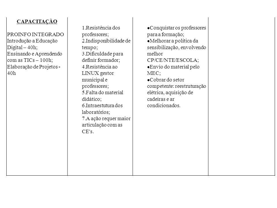 CAPACITAÇÃO PROINFO INTEGRADO Introdução a Educação Digital – 40h; Ensinando e Aprendendo com as TICs – 100h; Elaboração de Projetos - 40h 1.Resistênc