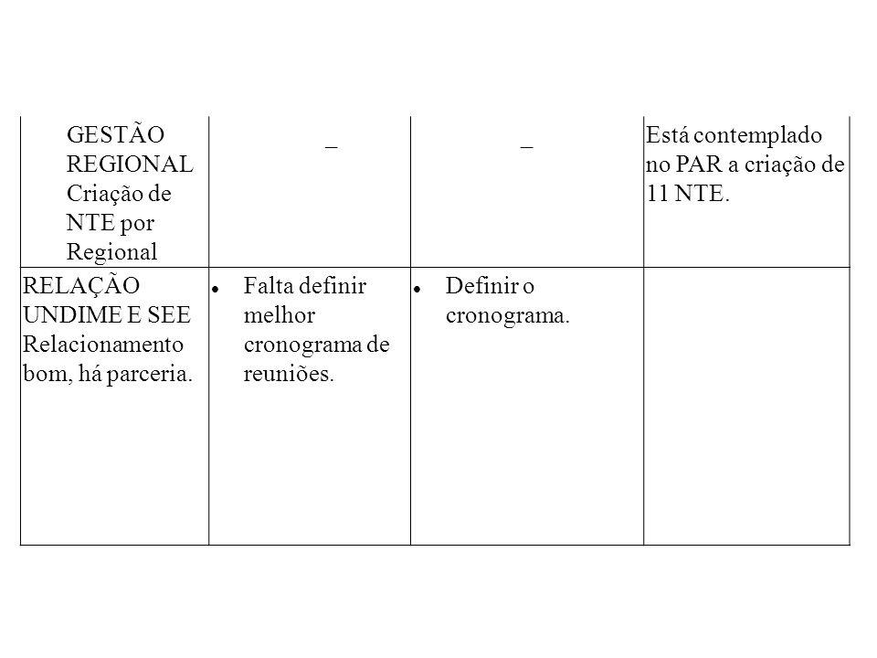 GESTÃO REGIONAL Criação de NTE por Regional __Está contemplado no PAR a criação de 11 NTE. RELAÇÃO UNDIME E SEE Relacionamento bom, há parceria. Falta