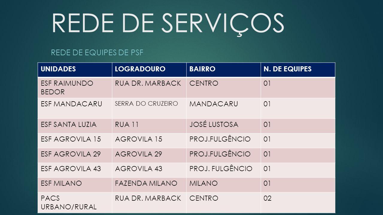 REDE DE SERVIÇOS REDE DE EQUIPES DE PSF UNIDADESLOGRADOUROBAIRRON.