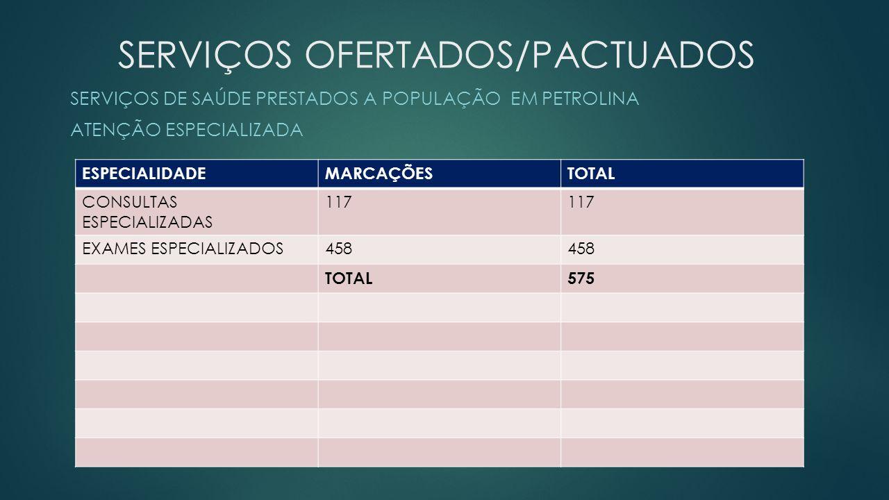 SERVIÇOS OFERTADOS/PACTUADOS SERVIÇOS DE SAÚDE PRESTADOS A POPULAÇÃO EM PETROLINA ATENÇÃO ESPECIALIZADA ESPECIALIDADEMARCAÇÕESTOTAL CONSULTAS ESPECIALIZADAS 117 EXAMES ESPECIALIZADOS458 TOTAL575