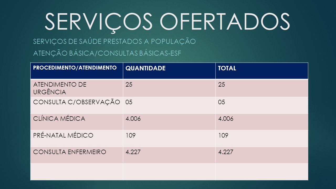 SERVIÇOS OFERTADOS SERVIÇOS DE SAÚDE PRESTADOS A POPULAÇÃO ATENÇÃO BÁSICA/CONSULTAS BÁSICAS-ESF PROCEDIMENTO/ATENDIMENTO QUANTIDADETOTAL ATENDIMENTO DE URGÊNCIA 25 CONSULTA C/OBSERVAÇÃO05 CLÍNICA MÉDICA4.006 PRÉ-NATAL MÉDICO109 CONSULTA ENFERMEIRO4.227