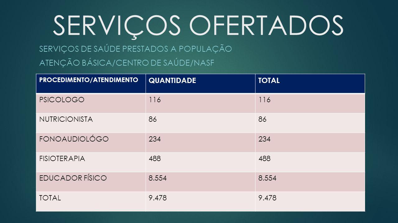SERVIÇOS OFERTADOS SERVIÇOS DE SAÚDE PRESTADOS A POPULAÇÃO ATENÇÃO BÁSICA/CENTRO DE SAÚDE/NASF PROCEDIMENTO/ATENDIMENTO QUANTIDADETOTAL PSICOLOGO116 N